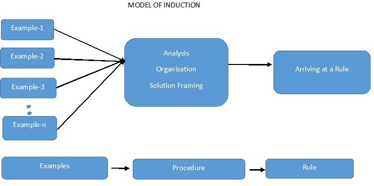 Inductive approach definition steps advantages disadvantages