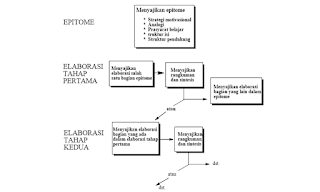 Langkah-Langkah Pembelajaran dengan Model Elaborasi