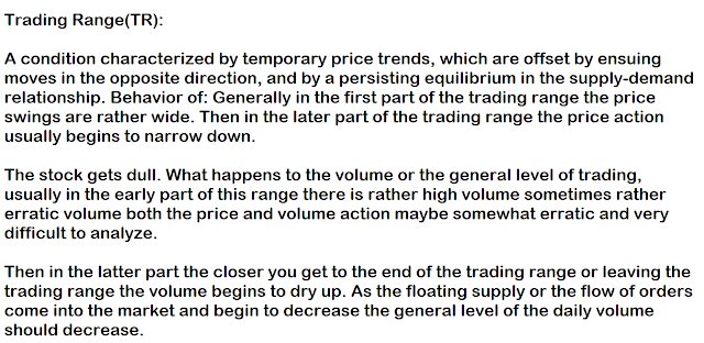 Wyckoff Trading Range.