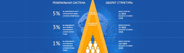 Партнерская программа в инвестиционном фонде alphaintelect net