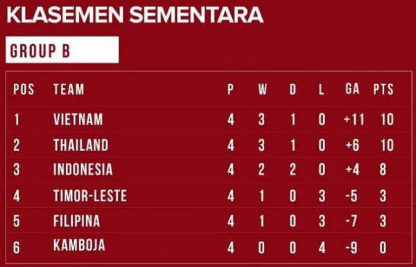 Inilah 3 Syarat Timnas Indonesia Bisa Lolos ke Babak Semifinal, PASTI BISA!