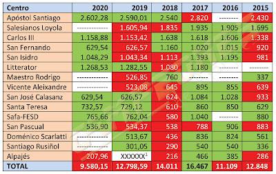 Subvenciones deportivas Aranjuez 2020