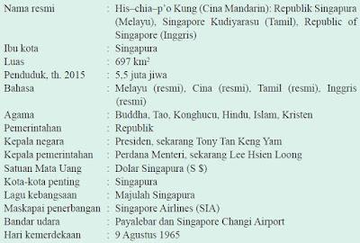 Profil Singkat Negara Singapura