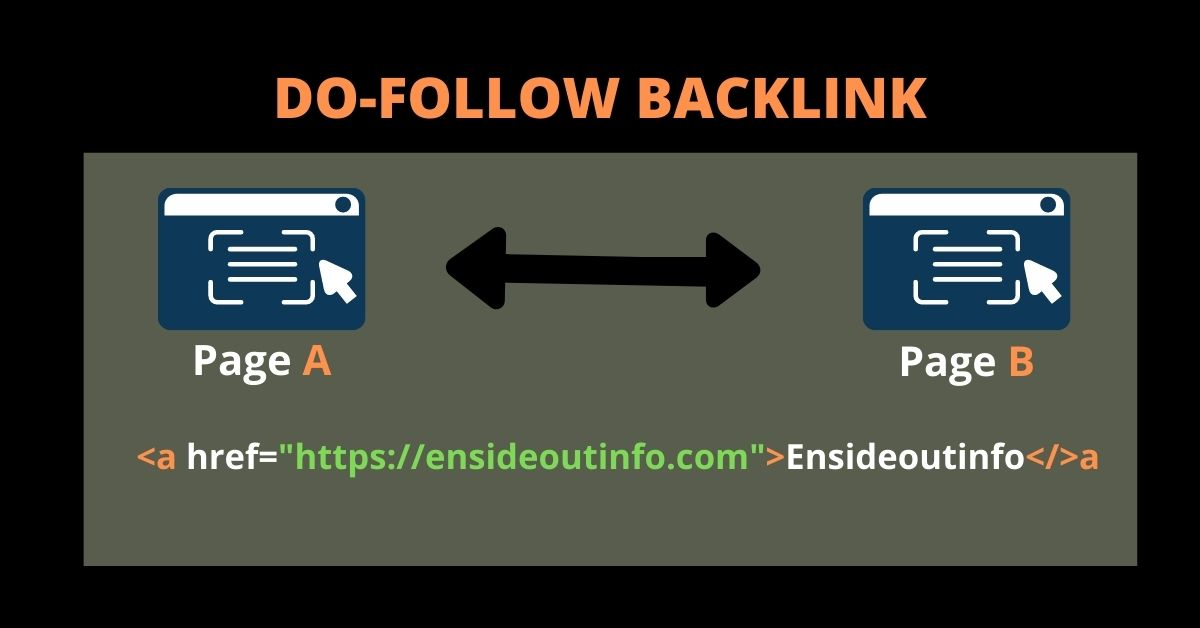Best way to generate free high quality Backlinks for a website