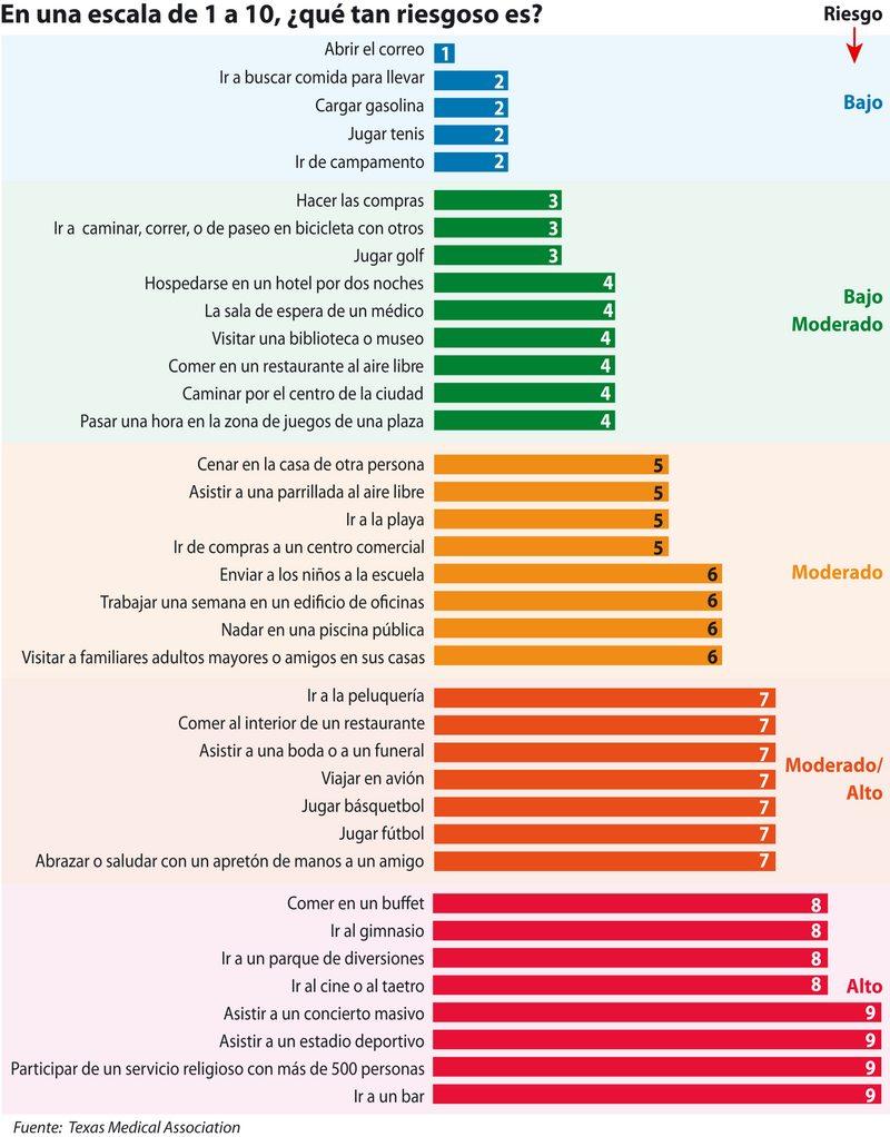 Ranking riesgos de las actividades en pandemia