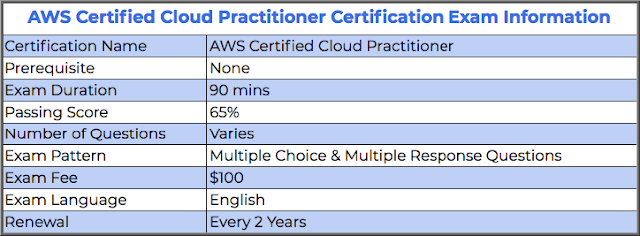 AWS Certification Cloud Practitioner exam guide