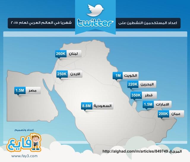 إحصائيات مستخدمي توتير في العالم العربي