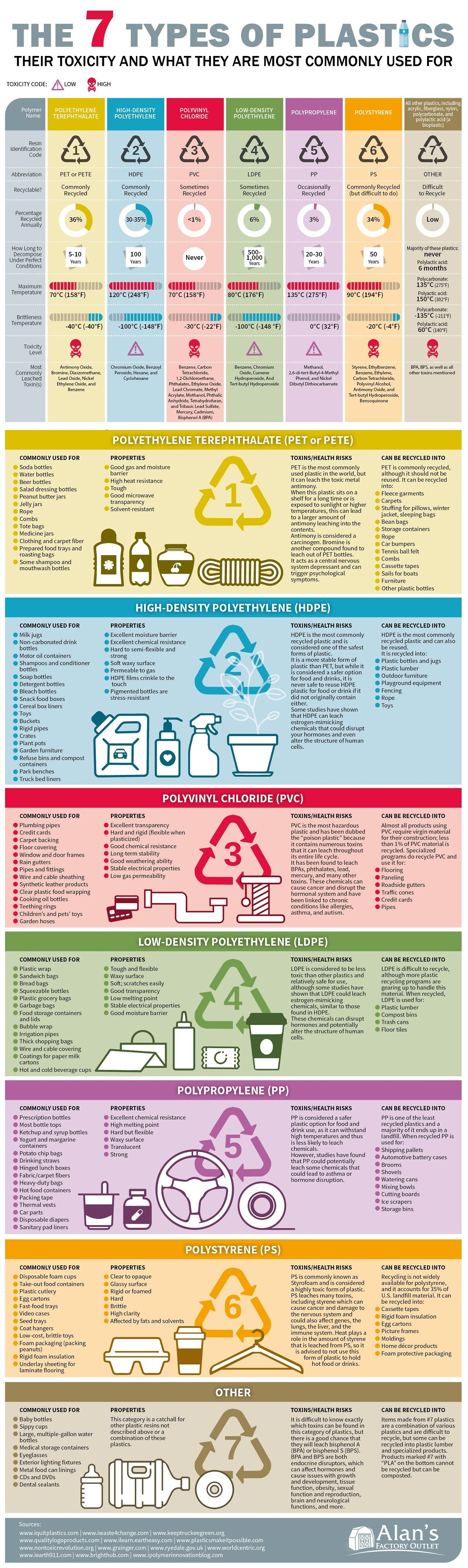 The 7 Types of Plastics: Their Toxicity and What They are Most Commonly Used For #infographic