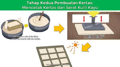 Cara pembuatan kertas