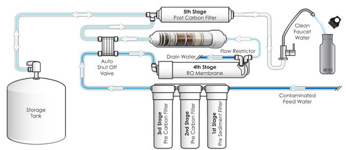 เครื่องกรองน้ำระบบ Ro Reverse Osmosis 6 ขั้นตอน Ultra