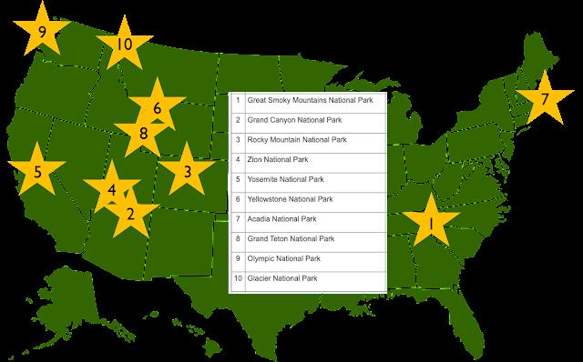 De 10 mest besøgte nationalparker i USA