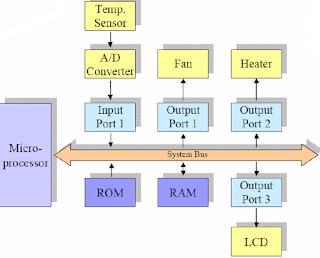 microcoprocessor