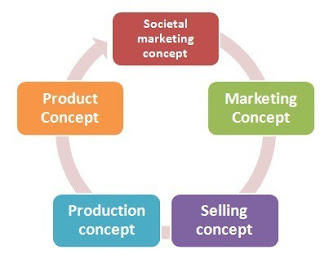 What is Marketing Concept