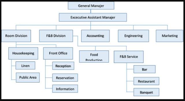 struktur organisasi hotel, struktur organisasi hotel dan tugasnya masing-masing, struktur organisasi hotel bintang 5, struktur organisasi hotel bintang 4, struktur organisasi hotel bintang 3, struktur organisasi hotel bintang 2, struktur organisasi hotel bintang 1