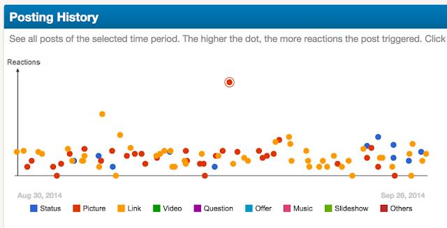 سبع أدوات مجانية لرفع نسبة التفاعل علي صفحة الفيسبوك أو تويتر