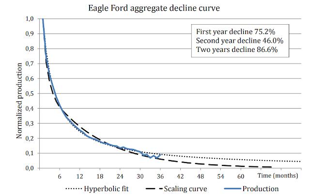 Figure 2. Shale Field Production Decline Curve.