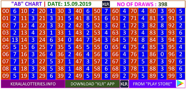 Kerala Lottery Results Winning Numbers Daily AB Charts for 398 Draws on 15.09.2019