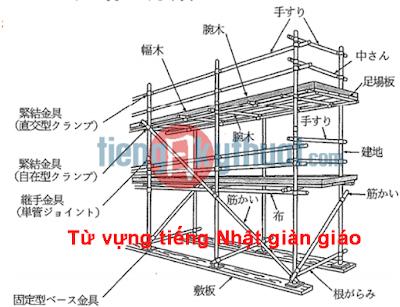 【足場組立て作業の用語集】Glossary of scaffolding assembly work, Từ vựng tiếng Nhật giàn giáo xây dựng (phần 1)