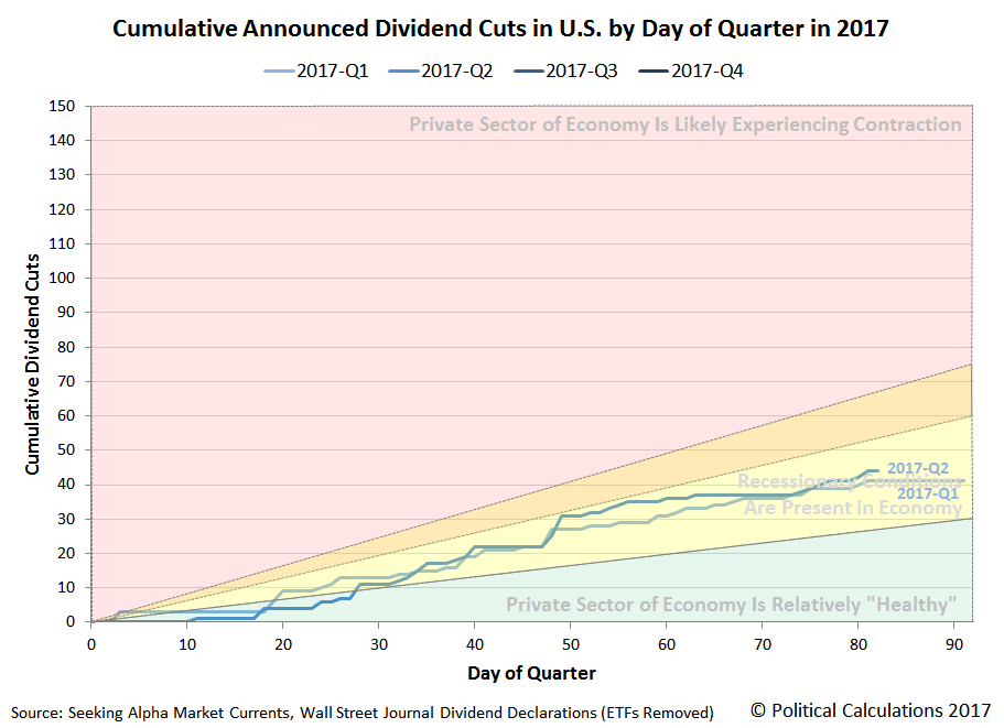 Cumulative Announced Dividend Cuts in U.S. by Day of Quarter in 2017, 2017-Q1 and 2017-Q2, Snapshot on 2017-06-21
