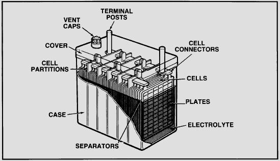Akumulator, accu, aki, dan baterai 12v, 24v