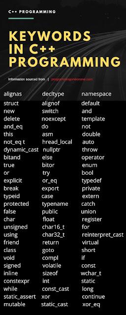 Basic of C++ programming language | Introduction | Keywords