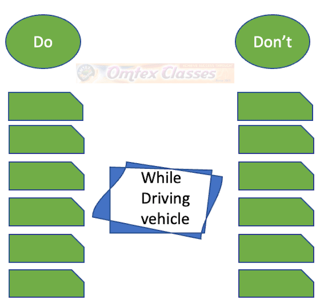 C) Mind Mapping: (03) Using the provided activities in brackets, complete the web diagram to show what to do and what not to do while using a vehicle.