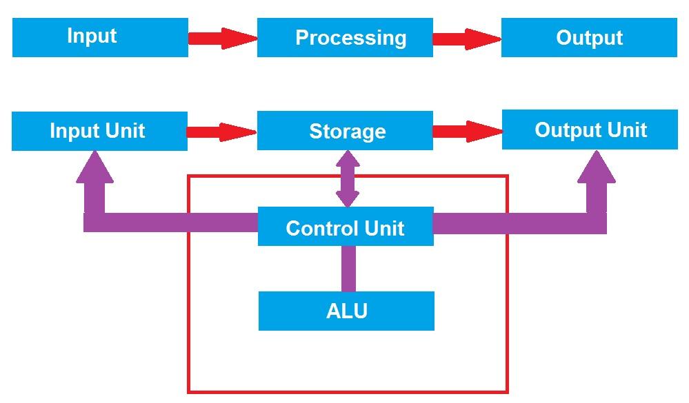 Block Diagram of Computer and Explain its Various