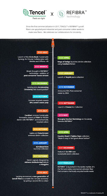 refibra milestones