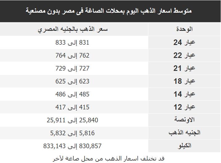 اسعار الذهب اليوم فى مصر Gold الاثنين 9 مارس 2020