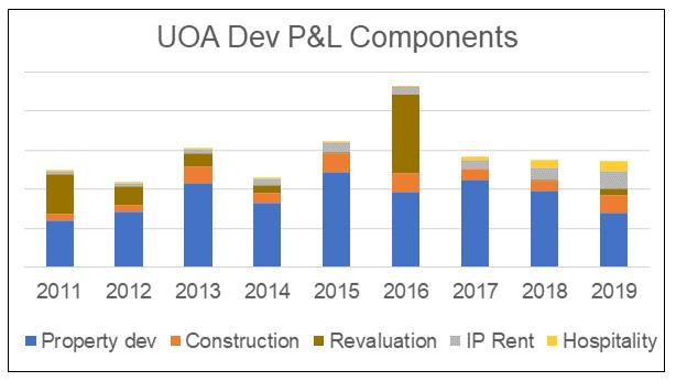 UOA Dev Profit Profile