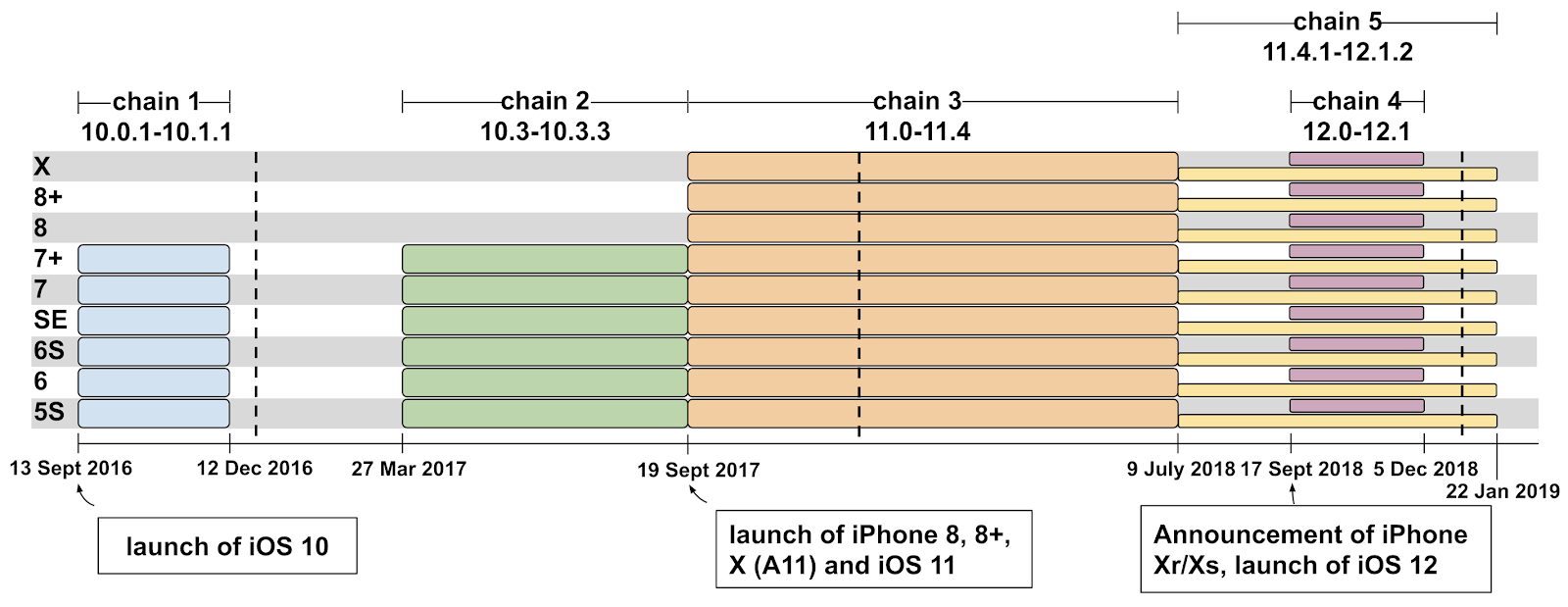 Project Zero: A very deep dive into iOS Exploit chains found