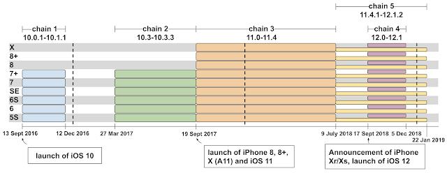 Ce diagramme présente une chronologie du 13 septembre 2016 au 22 janvier 2019 et une ventilation au cours de cette période pour quelles versions d'iOS étaient prises en charge par quelle chaîne d'exploit. La seule différence apparait entre le 12 décembre 2016 et le 27 mars 2017. Les iPhone 8, 8+ et X sont pris en charge à partir de la version de lancement d'iOS (iOS 11), mais pas les Xr et X.
