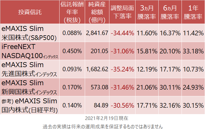 eMAXIS Slim 米国株式(S&P500)、iFreeNEXT NASDAQ100インデックス、eMAXIS Slim 先進国株式インデックス、eMAXIS Slim 新興国株式インデックス、eMAXIS Slim 国内株式(日経平均)の騰落率