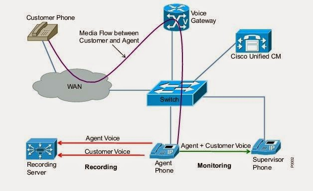 Automatic Call recording using DMS and Verint – Unified Networking