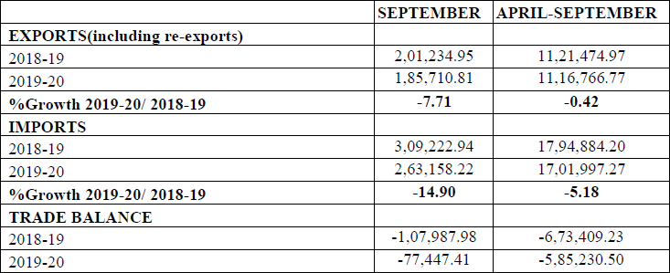 Merchandise Trade - Exports & Imports (Rs. Crore) (Provisional) September 2019