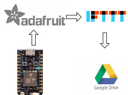Wiring it My Way: Particle Photon MQTT Integration With