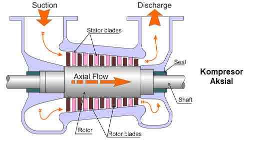 Kompresor aksial