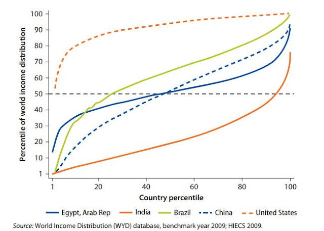 Figure 3 Egyptian Income Distribution Compared to that of Selected Countries and the World