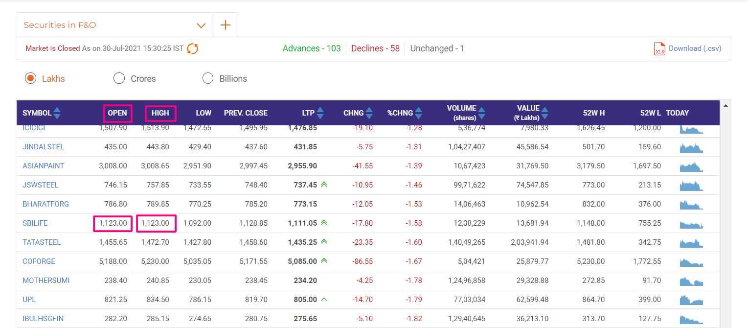 intraday trading in marathi - Best High=Low Advance,