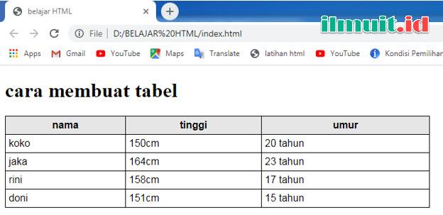 Belajar Cara membuat Tabel Pada HTML (tag table)