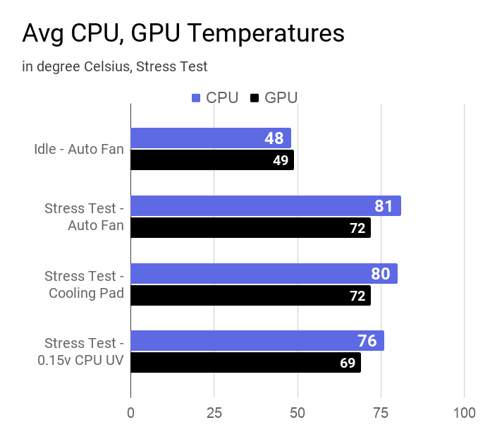 Average CPU and GPU temperaure of this laptop measured during idle state, stress test with and without a cooling pad, and 0.15v undervolted CPU.