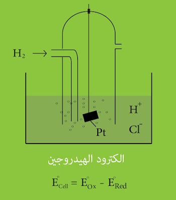 الكترود الهيدروجين