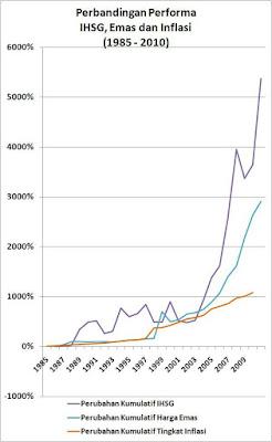Kenaikan persentase investasi saham