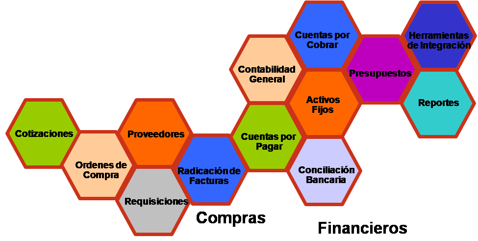 Evaluacion 3 Modulos Erp Manufactura Flexible