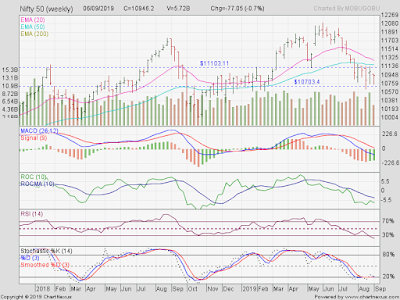 Stock Market Charts | India Mutual Funds Investment