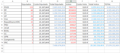 ingresos-elecciones-congreso-diputados-26a