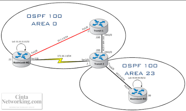 Materi Dasar Routing Dinamic OSPF (Open Shortest Path First) Lengkap - Cintanetworking.com
