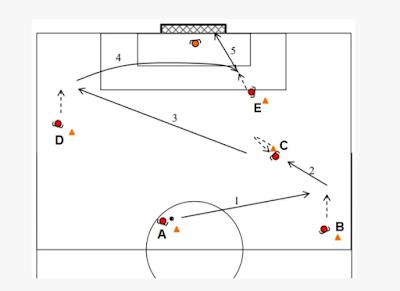 Séance d'entrainement Technique : Travailler les contrôles et les passes en phase offensive