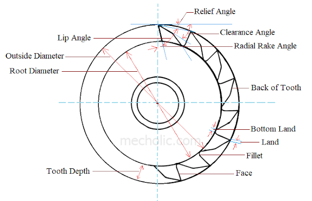Elements of plain milling cutter