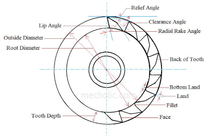 Elements of Plain Milling Cutter - Nomenclature and Angles